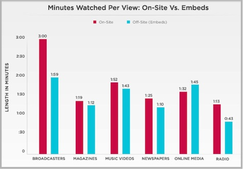 Report: Newspapers Lead in Off-Site Viewership Rate - VideoNuze