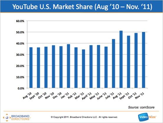 globally  youtube u0026 39 s market share is 20 times its nearest